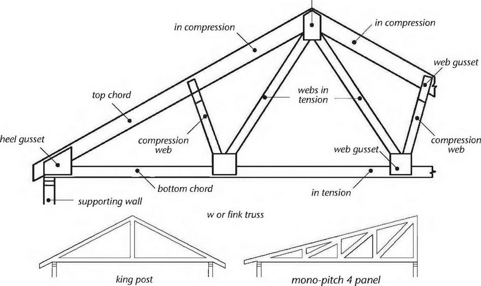 Mono Trusses Prices Medium Size Of Roof42 Shadows Of A