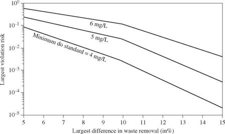Multiobjective stochastic waste-load allocation