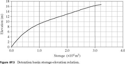 Derivation of Water-Quality Constraints