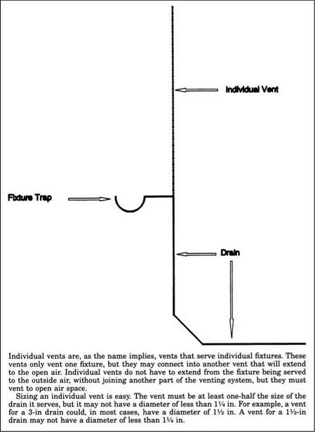 Plumber 39 s and pipe fitter 39 s calculations manual for Soil vent pipe design