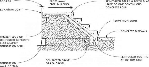 DRY-SET EXTERIOR STEPS | Library builder