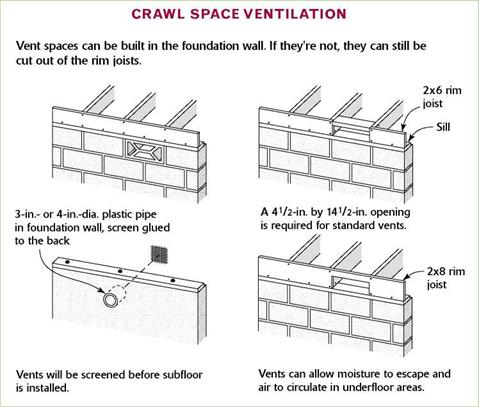 Venting a crawl space foundation or not library builder for Crawl space foundation