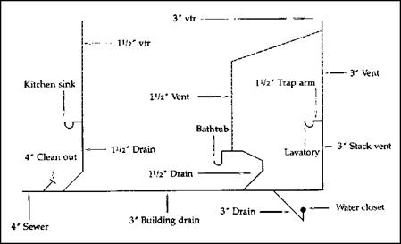 House sewer diagram sewer pipe diagram elsavadorla for What is the standard electrical service for residential