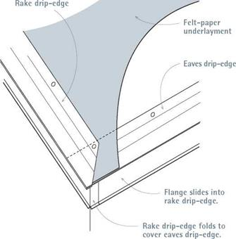 Crimped Edge Of Drip Edge Flashing Also Resists Bending And Thus Supports  Overhanging Shingles.
