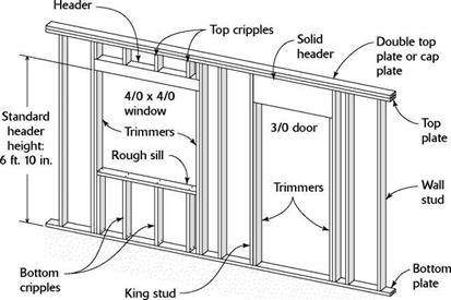 WALL FRAMING ANATOMY | Library builder