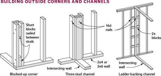 building corners and channels