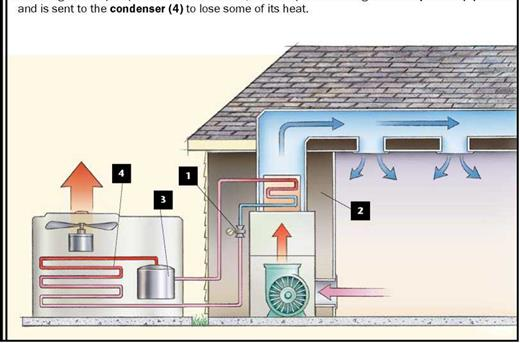 Air - Conditioning: Bigger Isn't Better