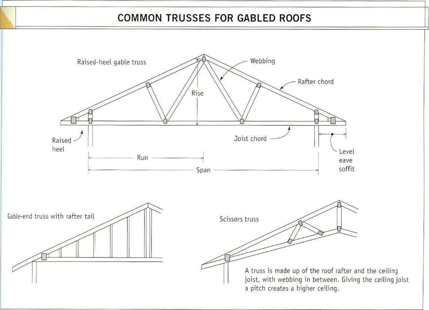A roof overhead library builder type of truss the major types of trusses for gable roofs are shown in the illustration above hexwebz Choice Image