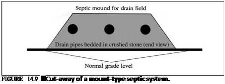 Подпись: FIGURE 14.9 ■ Cut-away of a mount-type septic system.