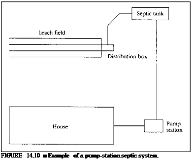 Подпись: FIGURE 14.10 ■ Example of a pump-station septic system.