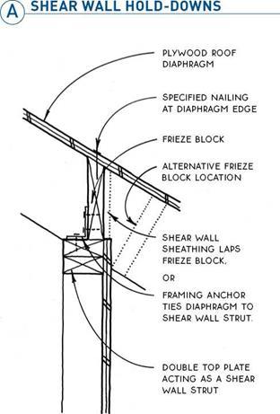 Shear wall penetration obvious, you