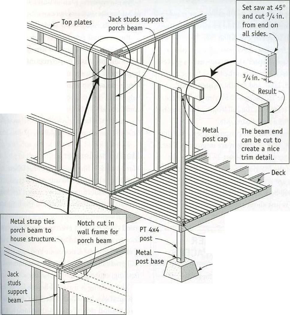 POST-AND-BEAM SUPPORT FOR A PORCH ROOF | Library builder