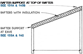 Подпись: RAFTER SUPPORT AT TOP OF RAFTER