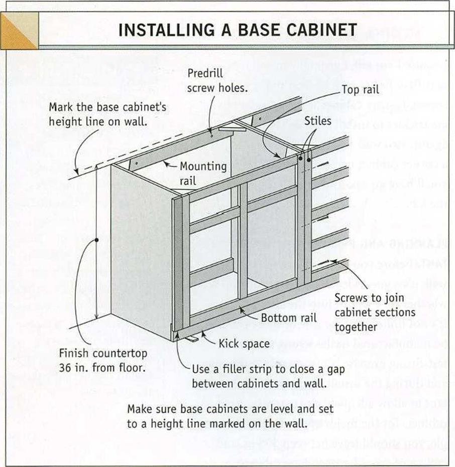 How To Install Lower Kitchen Cabinets how to install base kitchen cabinets