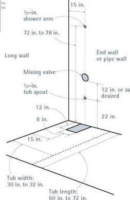 The Tub Drain And Stubs In The End Wall Should Be Centered 15 In From The Long Wall Mixing Valves Are Typically Set 12 In Above The Tub Spout
