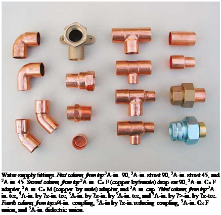 Подпись: Water-supply fittings. First column, from top:3A-in. 90, 3A-in. street 90, 3A-in. street 45, and 3A-in. 45. Second column, from top:3A-in. Cx F (copper-byfemale) drop-ear 90, 3A-in. Cx F adapter, 3A-in. Cx M (copper- by-male) adapter, and 3A-in. cap. Third column, from top:3A-in. tee, 3A-in. by 7z-in. tee, 3A-in. by 7z-in. by 3A-in. tee, and 3A-in. by 7>-in. by 7z-tee. Fourth column, from top:з/4-in. coupling, 3A-in by 7z-in. reducing coupling, 3A-in. Cx F union, and 3A-in. dielectric union.